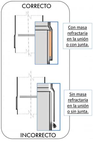 Instalación con masa refractaria en la unión o con junta