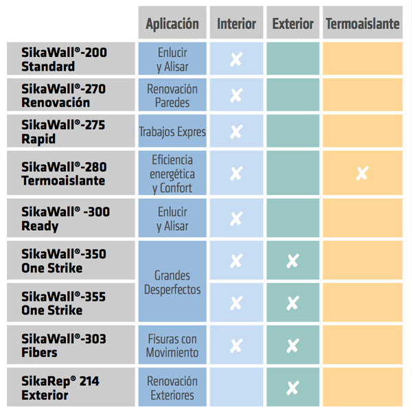 Tabla de usos de la gama SikaWall